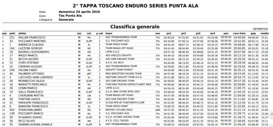 results punta Ala